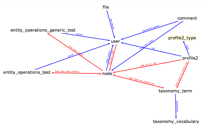 Graph showing relationships between entity types on a development Drupa site